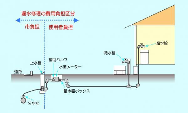 漏水修理の費用負担区分