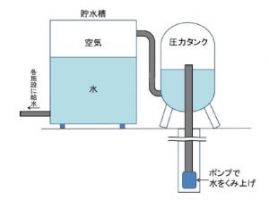 圧力タンク図