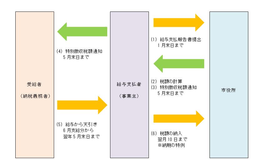 『特徴図式』の画像