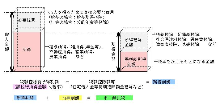 『市・県民税算出イメージ』の画像