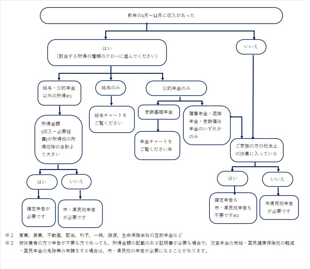 『申告要否確認チャート(全体)』の画像