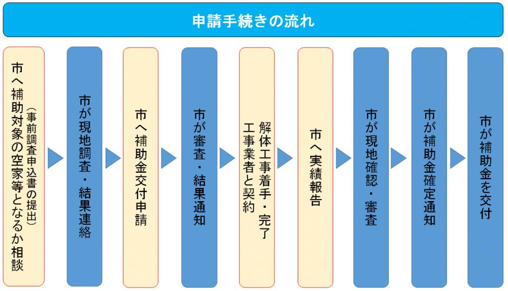 補助対象流れ図