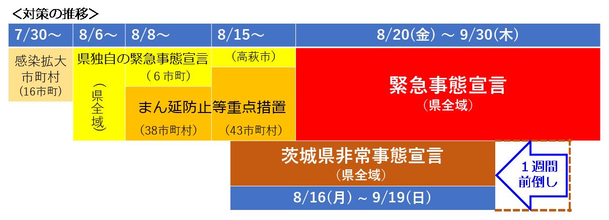 茨城県感染対策の推移-延長